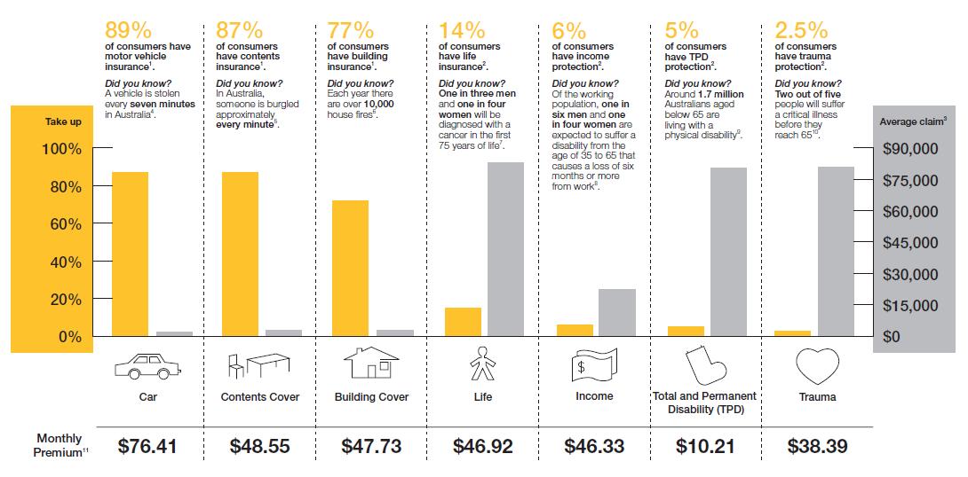 CommInsure Insurance Statistics
